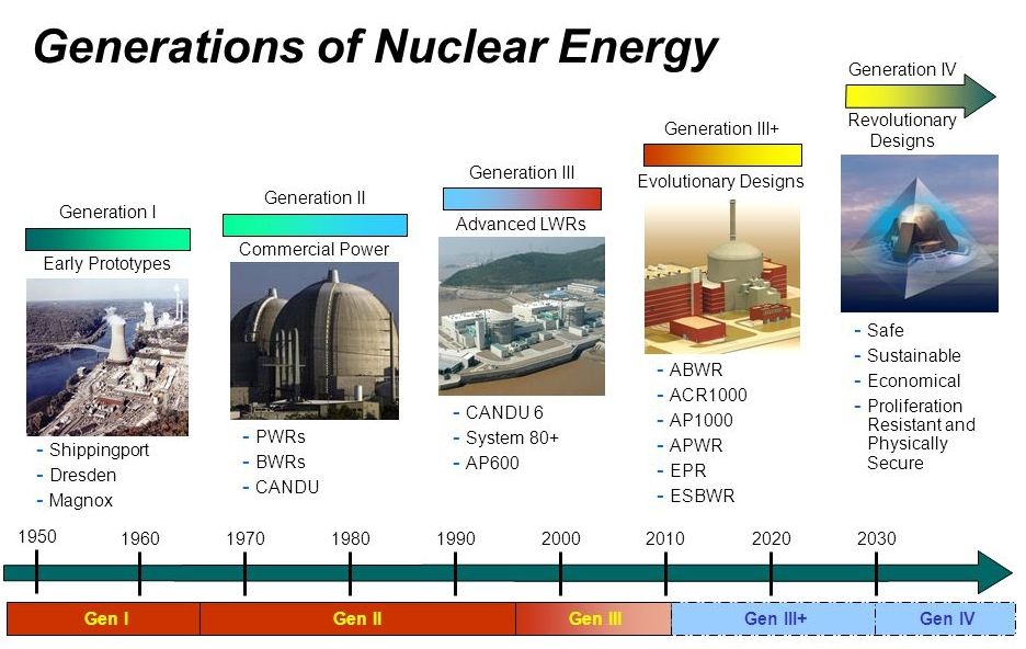 Nuclear reactor generations 1 to 4